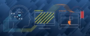 3d printing visual